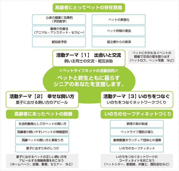 活動内容チャート1